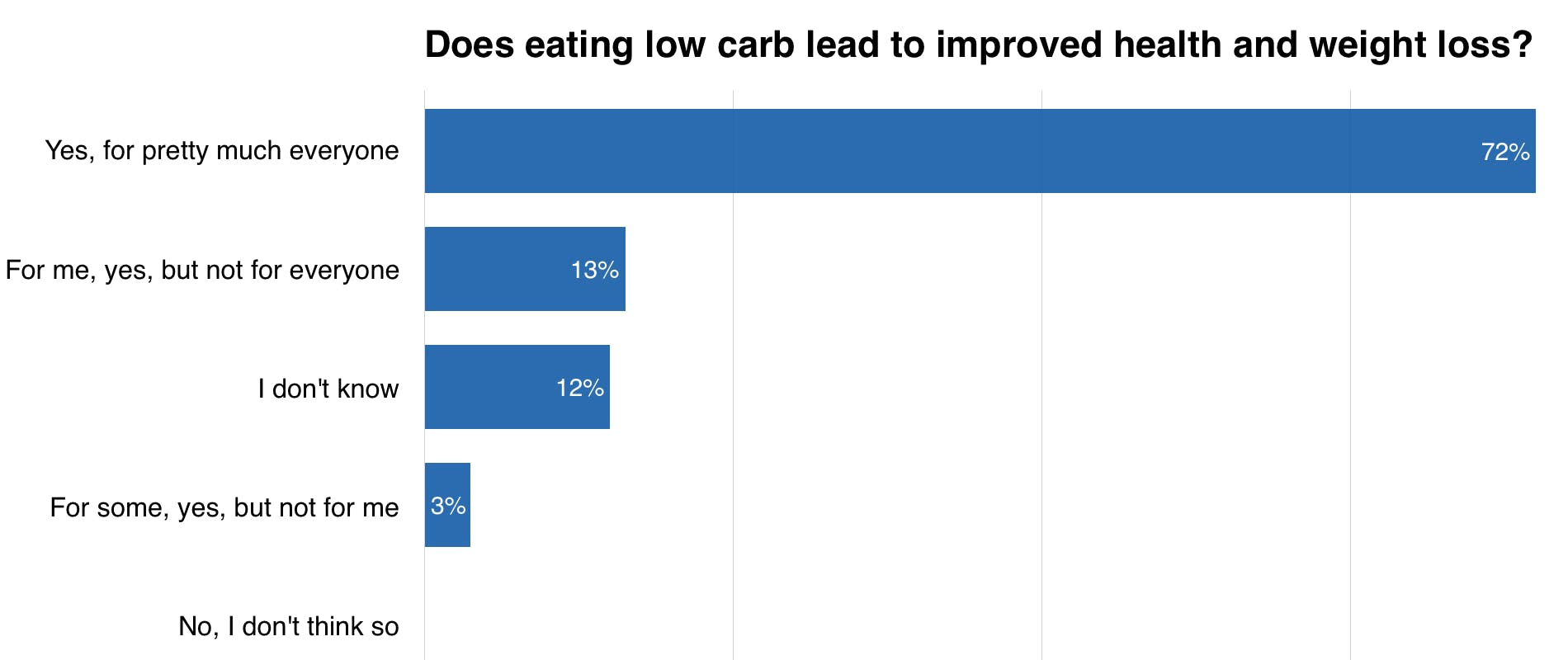 Does Low Carb Work?