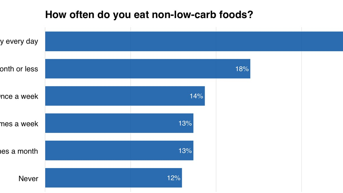 How often do low carbers eat non-low-carb foods?