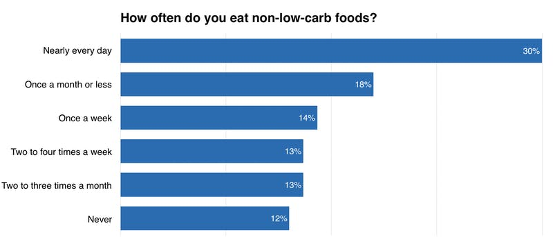 how-often-do-you-eat-non-low-carb-foods