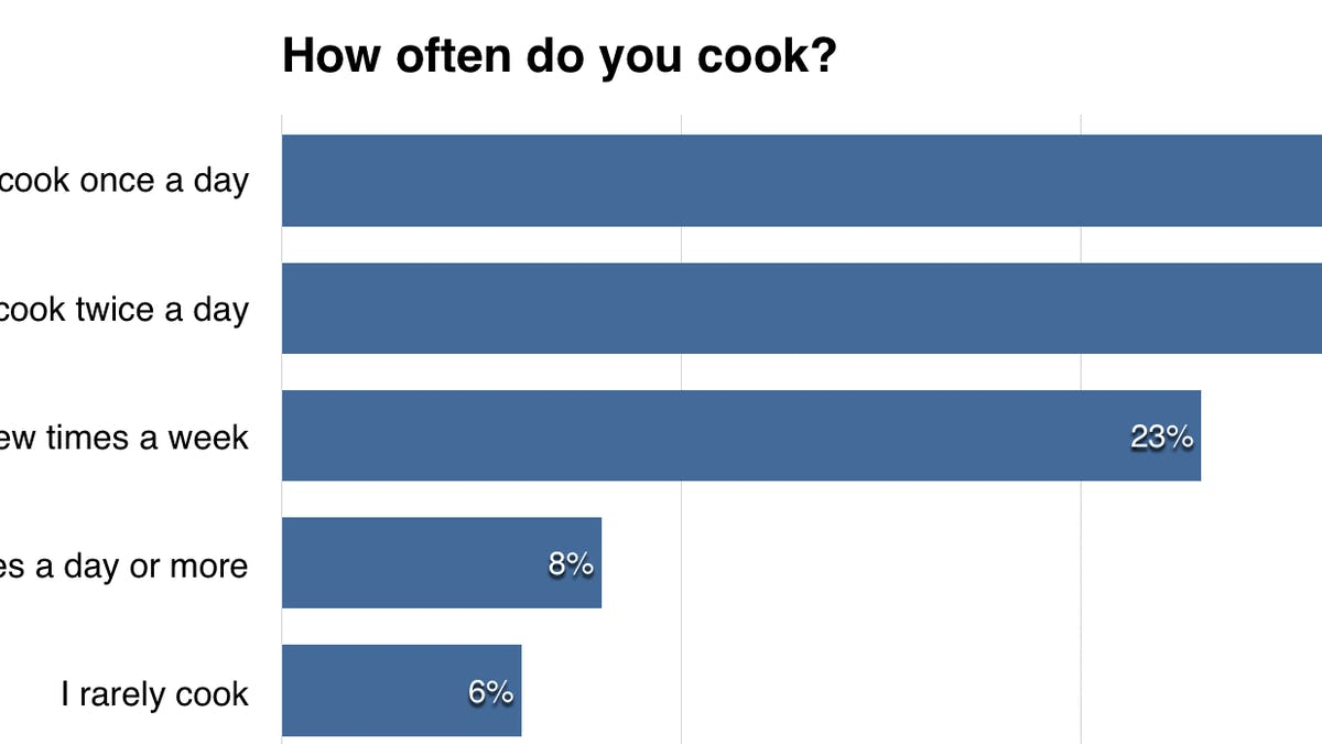 How often do low carbers cook?
