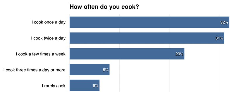 member-question-how-often-do-you-cook
