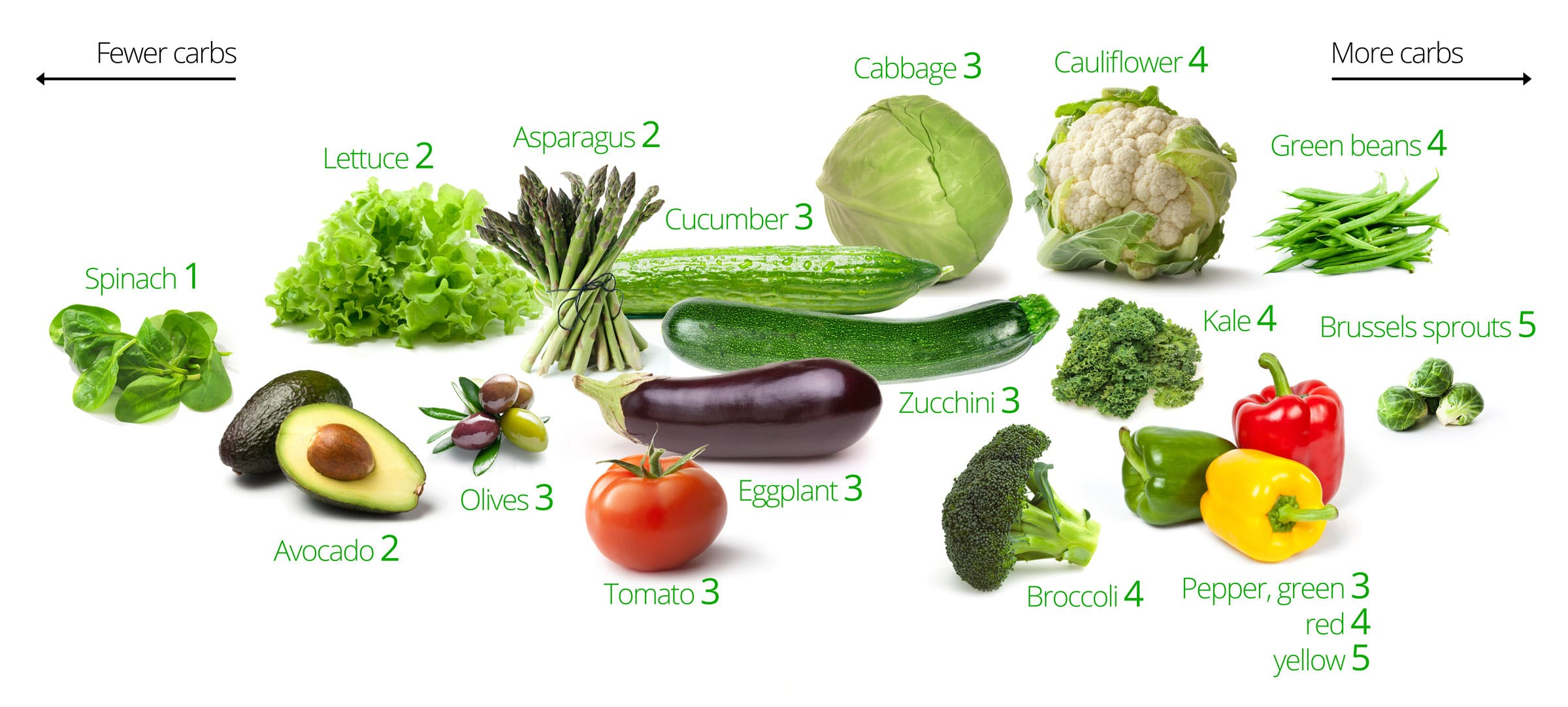 low-carb vegetables - visual guide to the best and worst