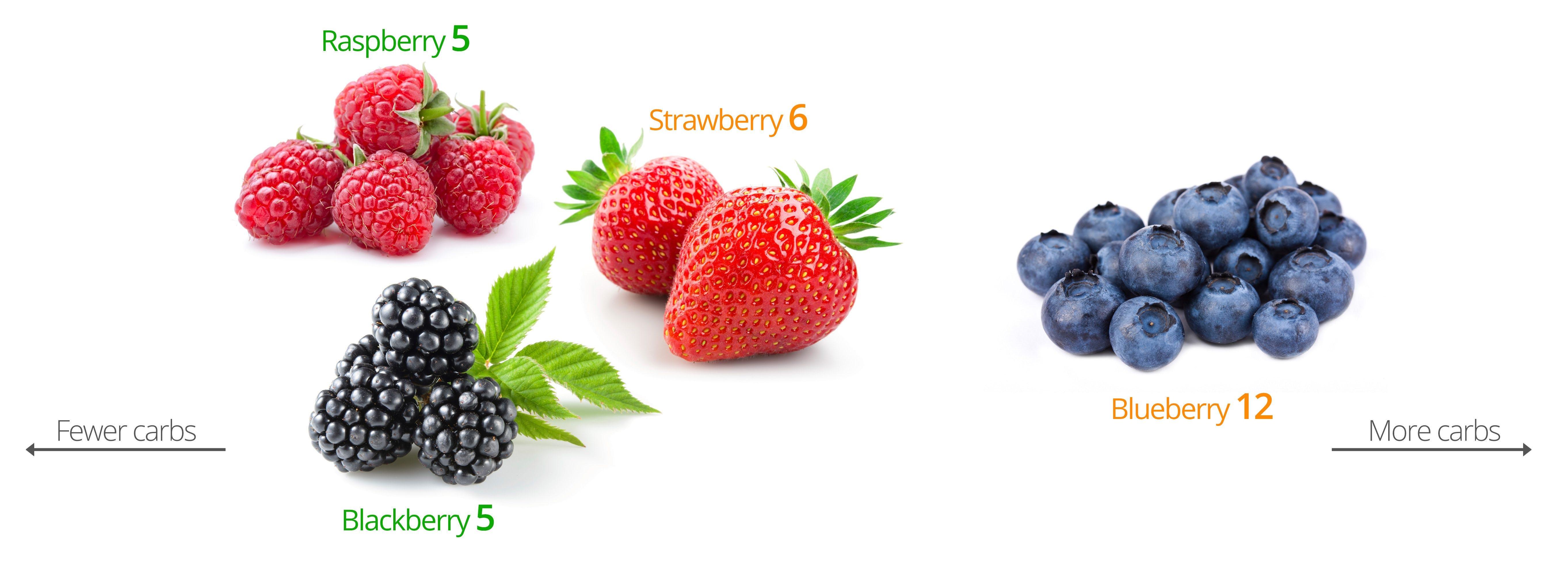 Low-Carb Berries