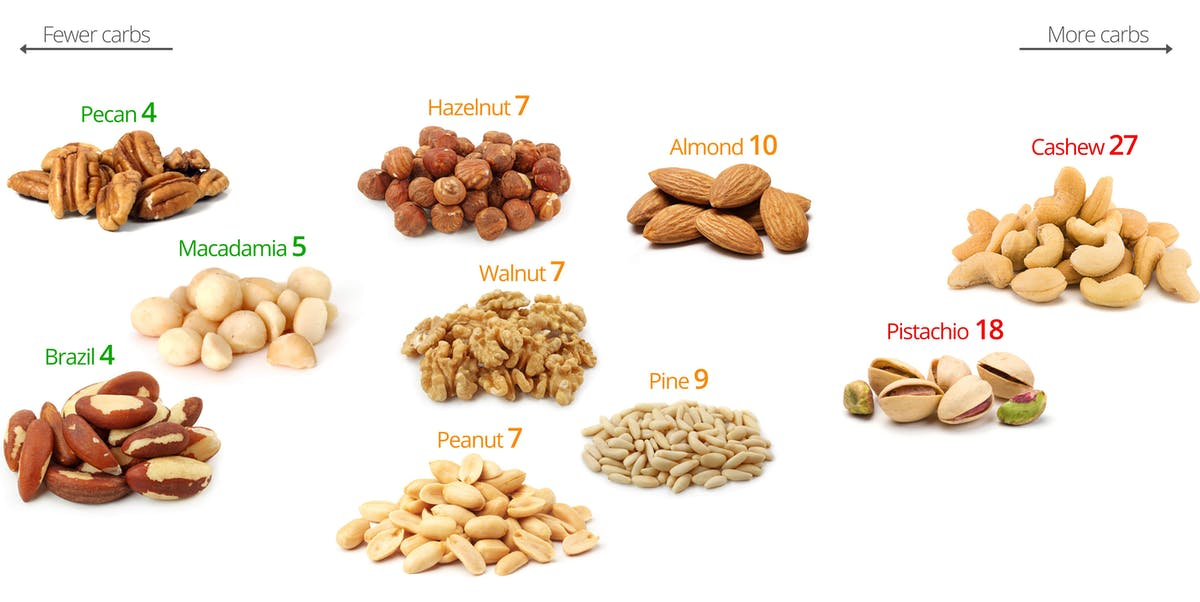 Low carb nuts a visual guide to the best and the worst diet doctor the numbers below the nuts are the percent of digestible carbohydrates ie net carbs this means that a hundred grams of nuts 3 ounces or about three workwithnaturefo