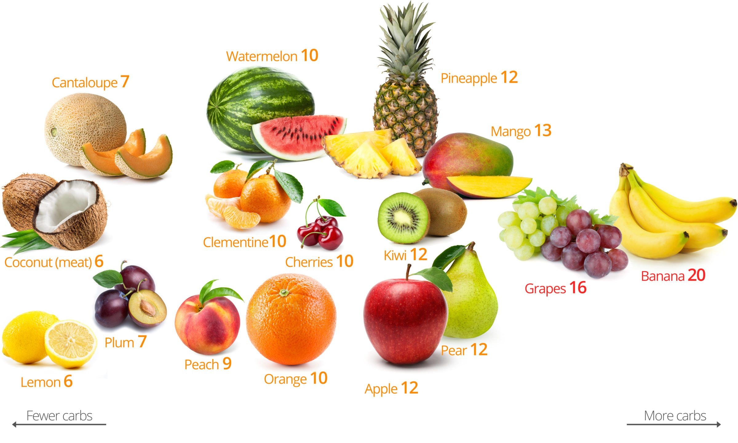 picture 20 Foods with 20 Grams of Sugar