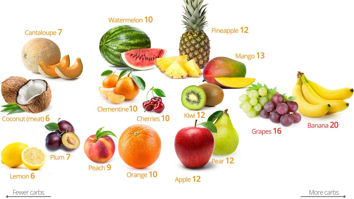 Low-carb fruits and berries – the best and the worst