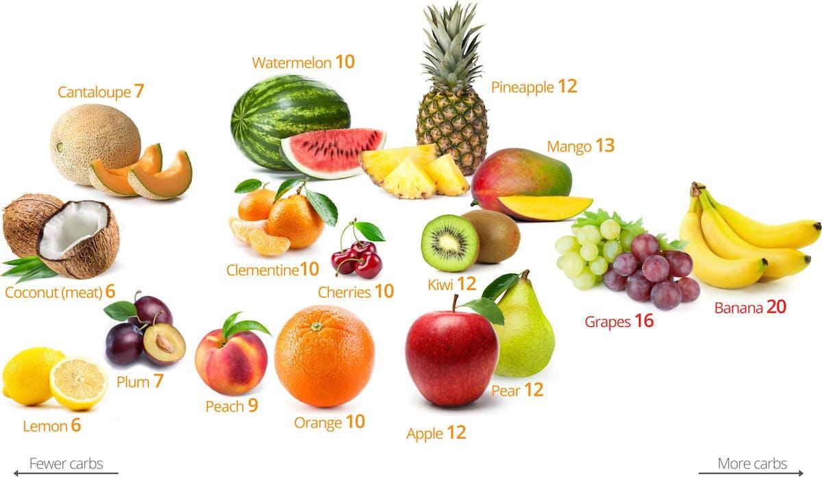 Low-Carb-fruits-1-2400 x 1441