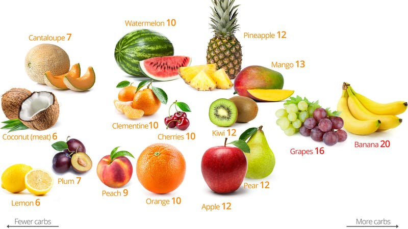 Low-Carb Fruits