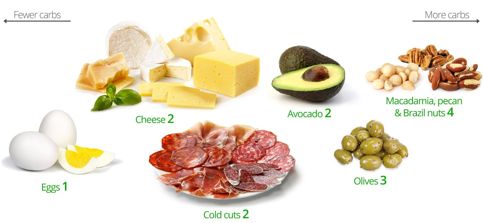 keto snacks – a visual guide to the best and the worst – diet doctor