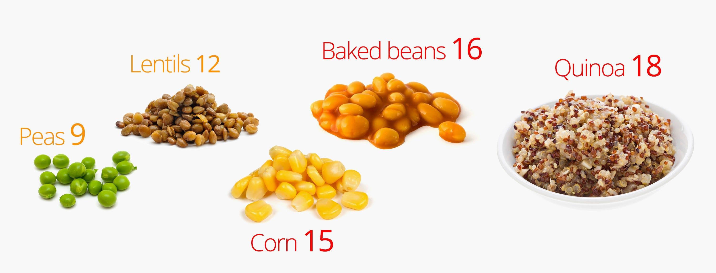 Carbohydrates in peas, corn, beans, lentils, quinoa