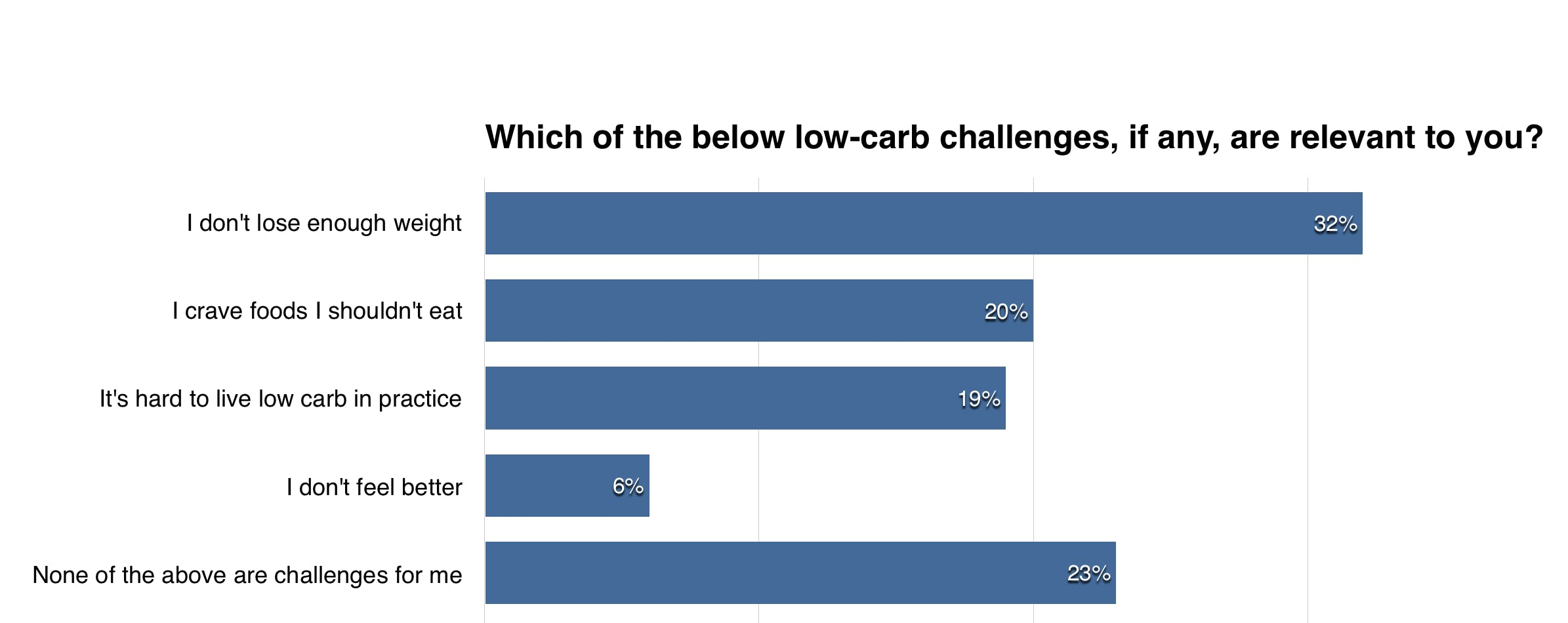 low-carb-challenges-member-question