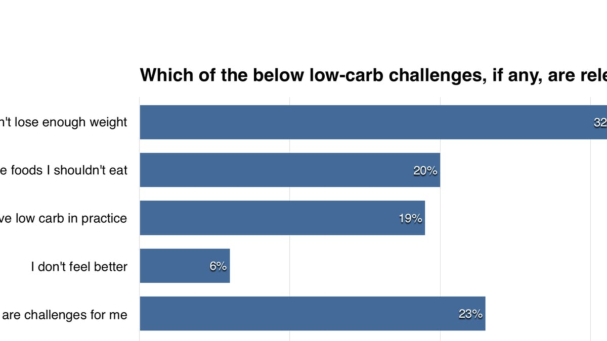 The Biggest Challenges on Low Carb