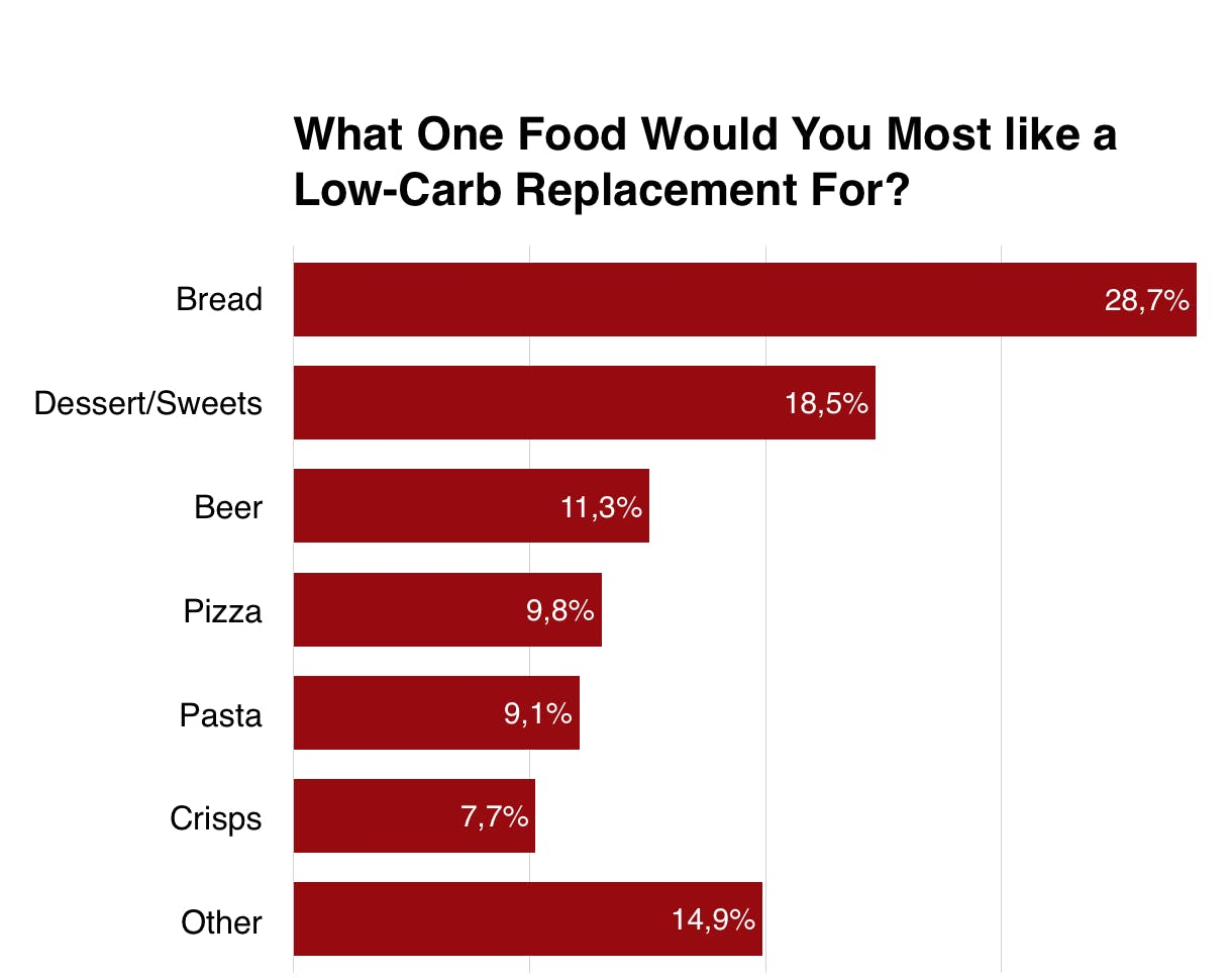 What Foods Do People Miss Most on Low Carb?