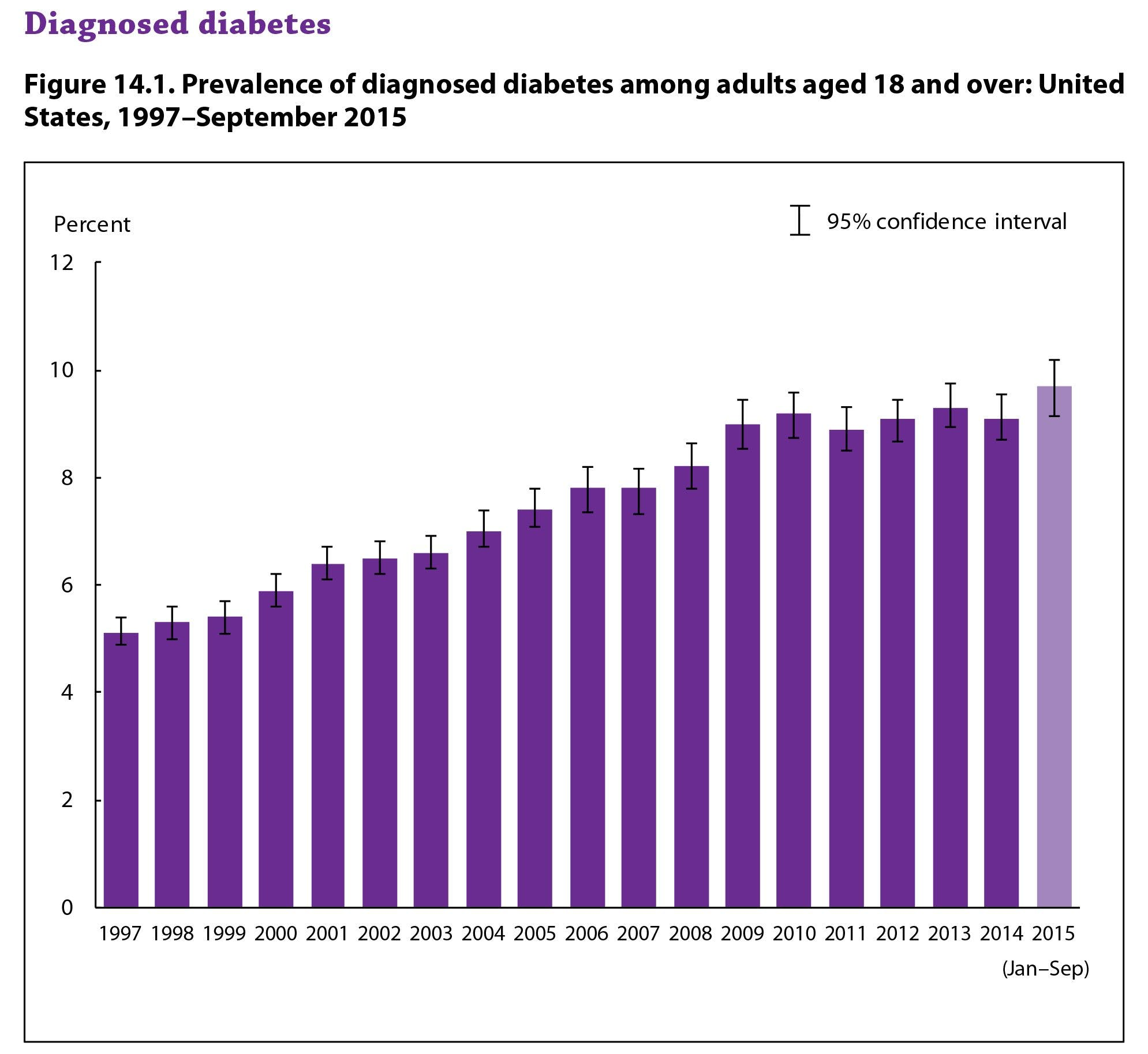 US Obesity and Diabetes Rates Reach New Highs