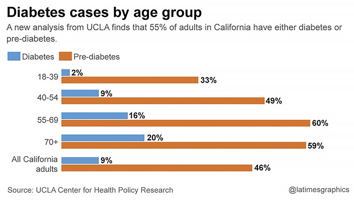 Diabetes Shocker: Most Adults in California Have Diabetes or Pre-Diabetes