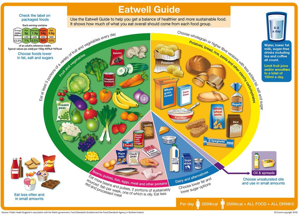 "Everything That's Wrong with the New UK ""Eatwell"" Guide"