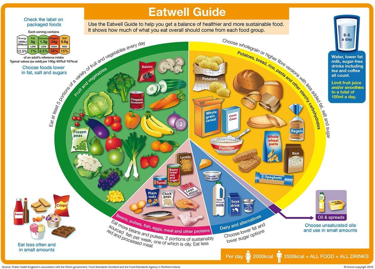 eatwell1