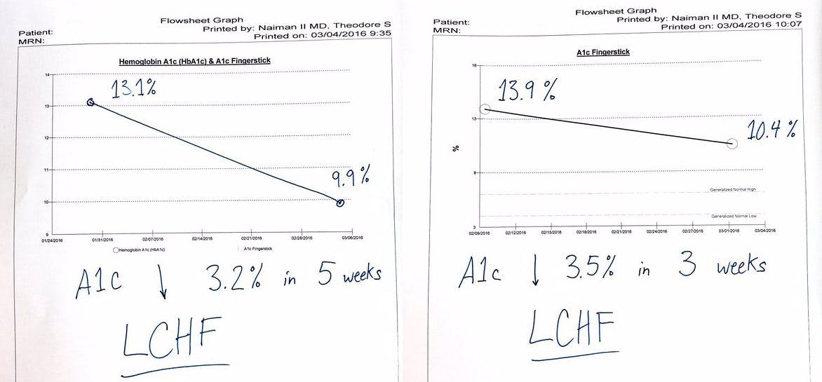 """LCHF dropped a1c 3.5% in 3 weeks which is crazy (no meds)"""