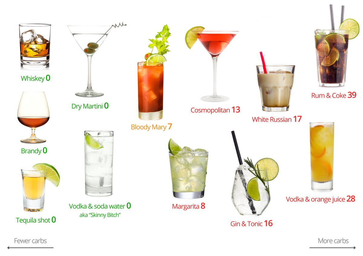 Low Calorie Mixed Drinks To Order At A Bar