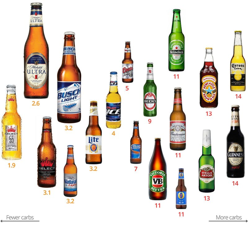 Highest Calorie Craft Beers