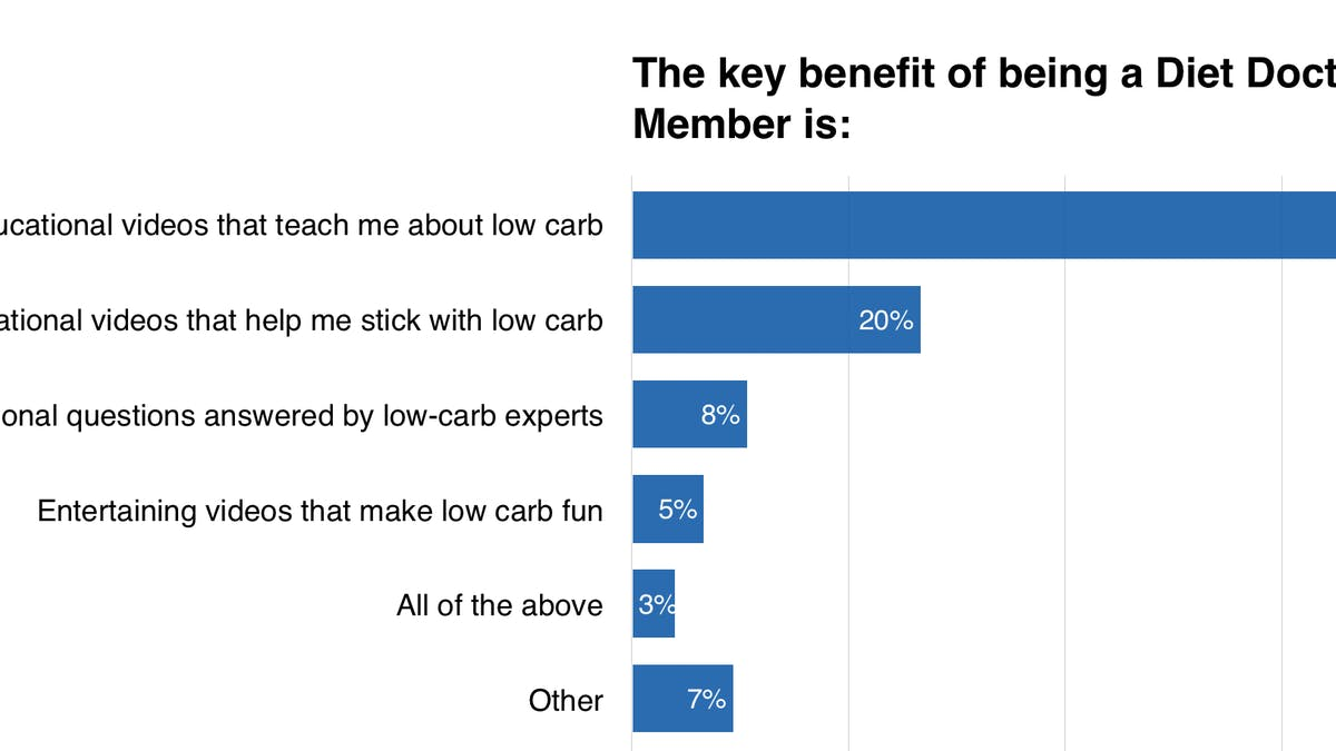 What's the key benefit of being a Diet Doctor member?