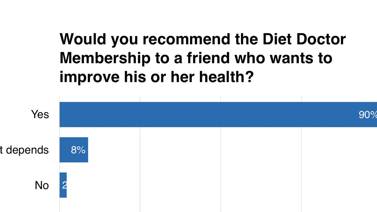 Would you recommend the Diet Doctor membership to a friend?