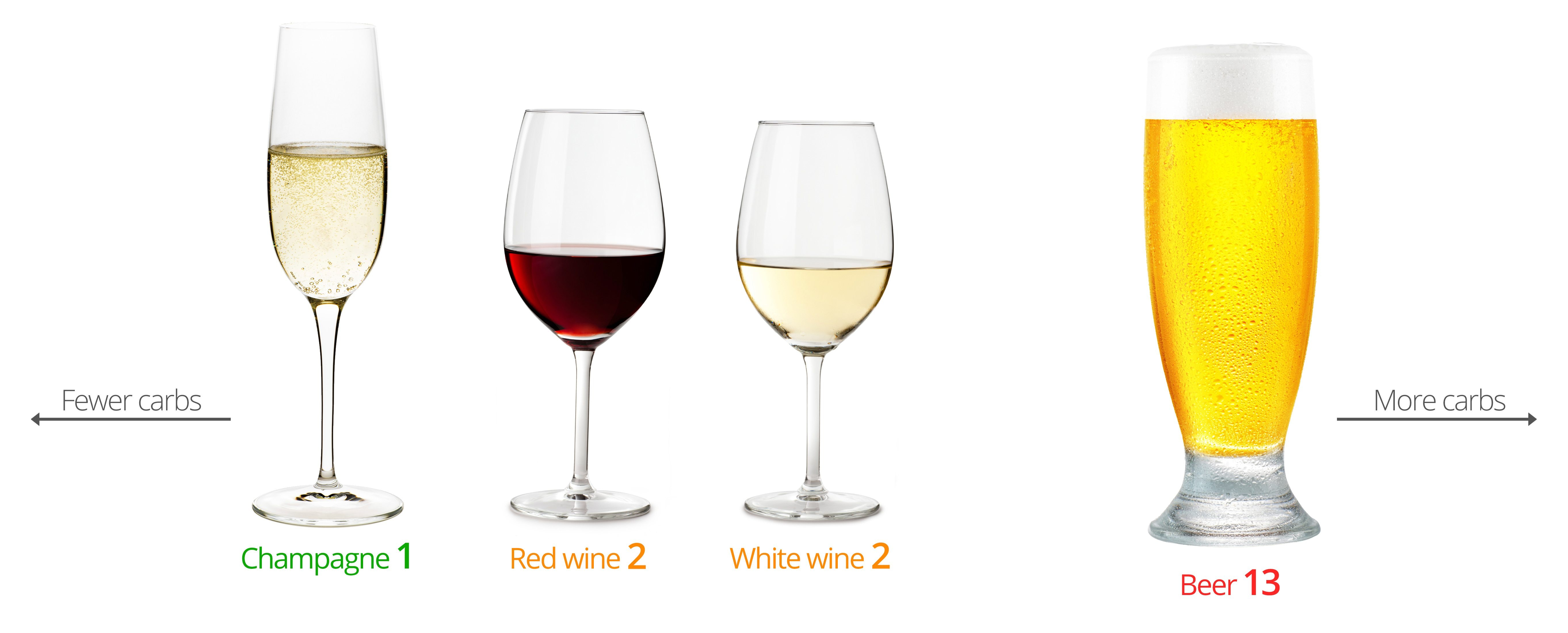Low Carb Wine And Beer