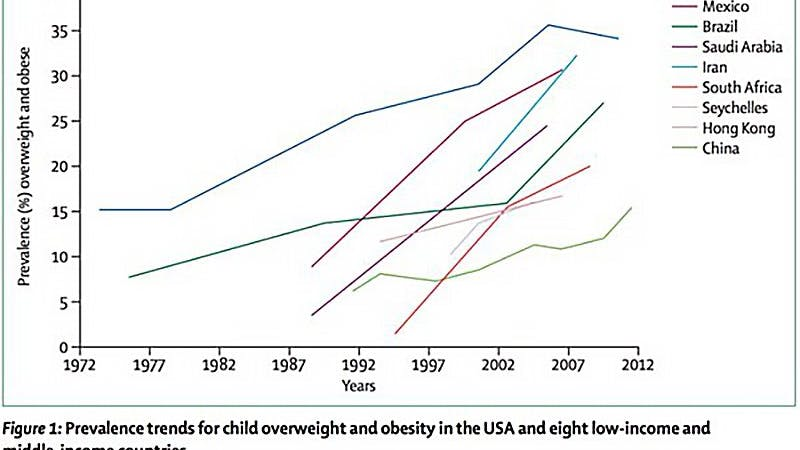 Shocking Childhood Obesity Trends – and Still Going Up!