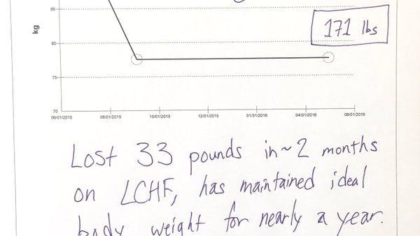 Rapid weight loss on LCHF – then effortless long-term maintenance