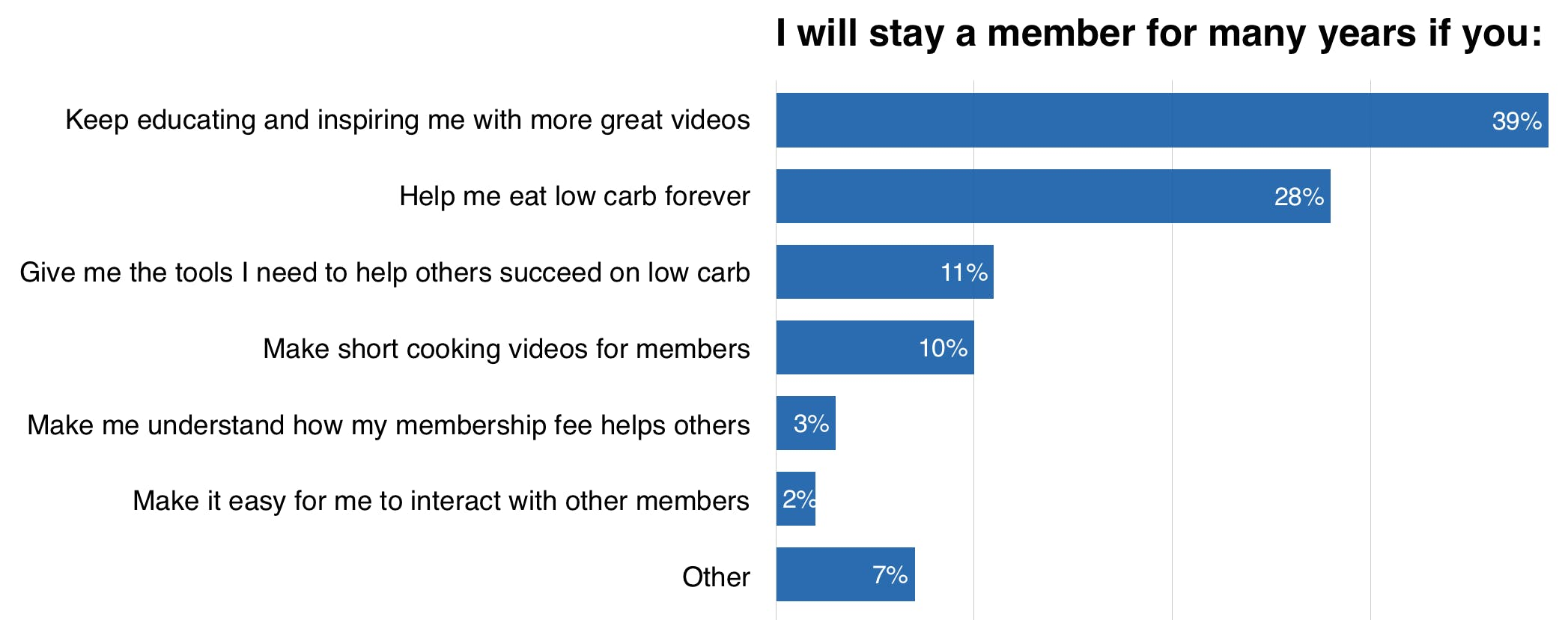 i-will-stay-a-member-for-years-if