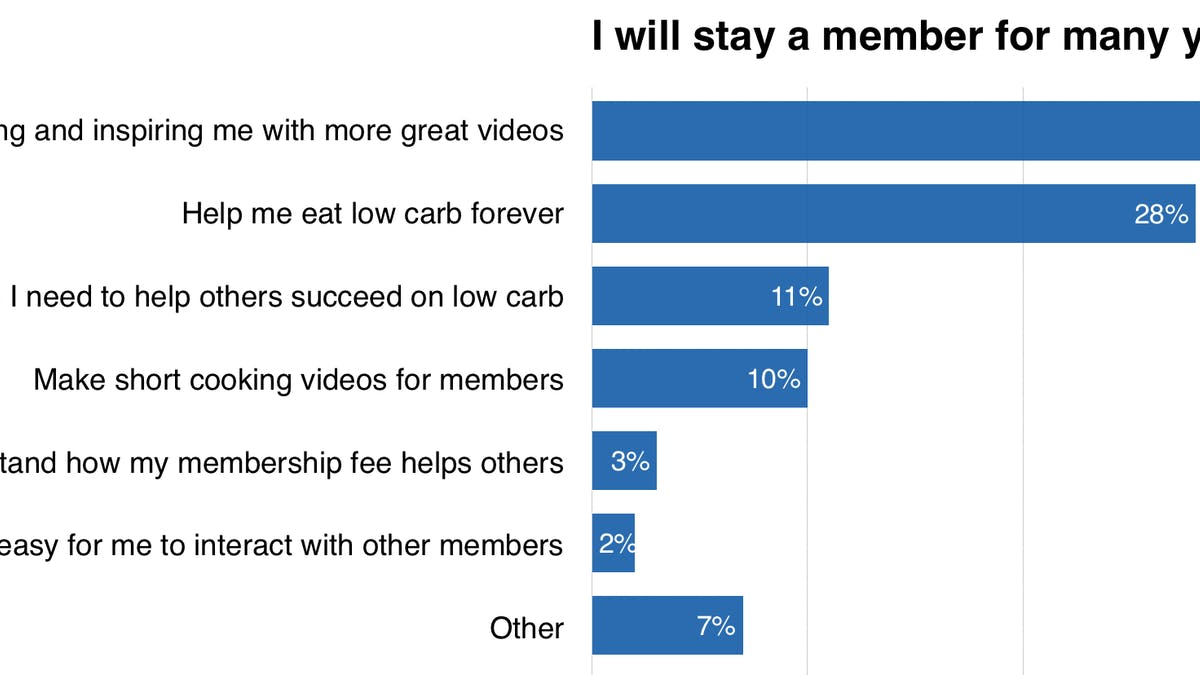 How can we make the membership insanely great?