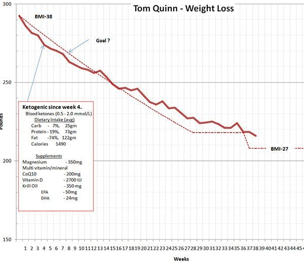 Tom's weight chart
