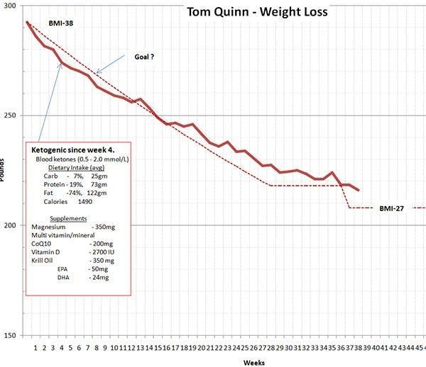 Tom's weight chart