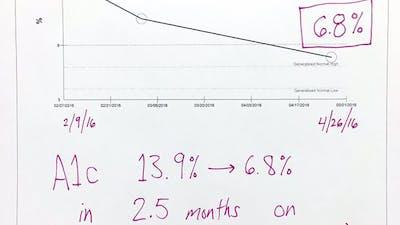 Massive Type 2 Diabetes Improvement in 3 Months, No Meds