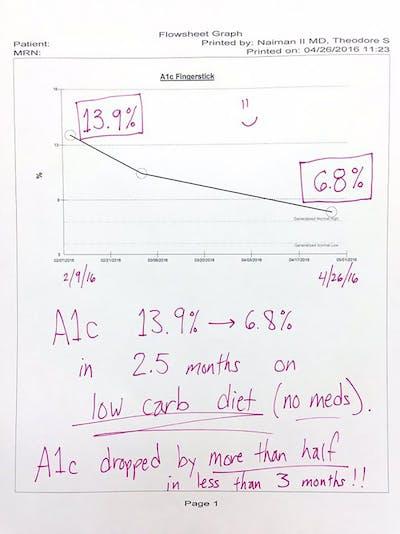 naiman_graph