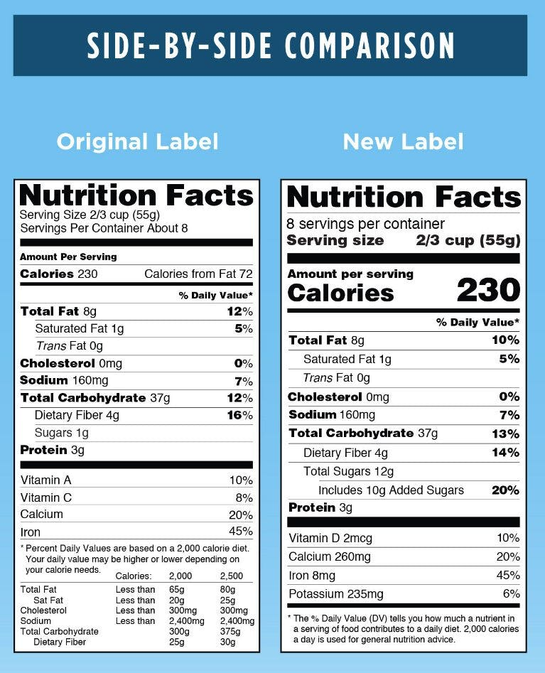 New US nutrition labels now include added sugars – here's what's wrong with them