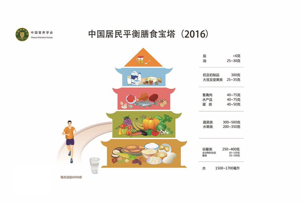 Chinese balanced diet guideline:  250-400 g carbs