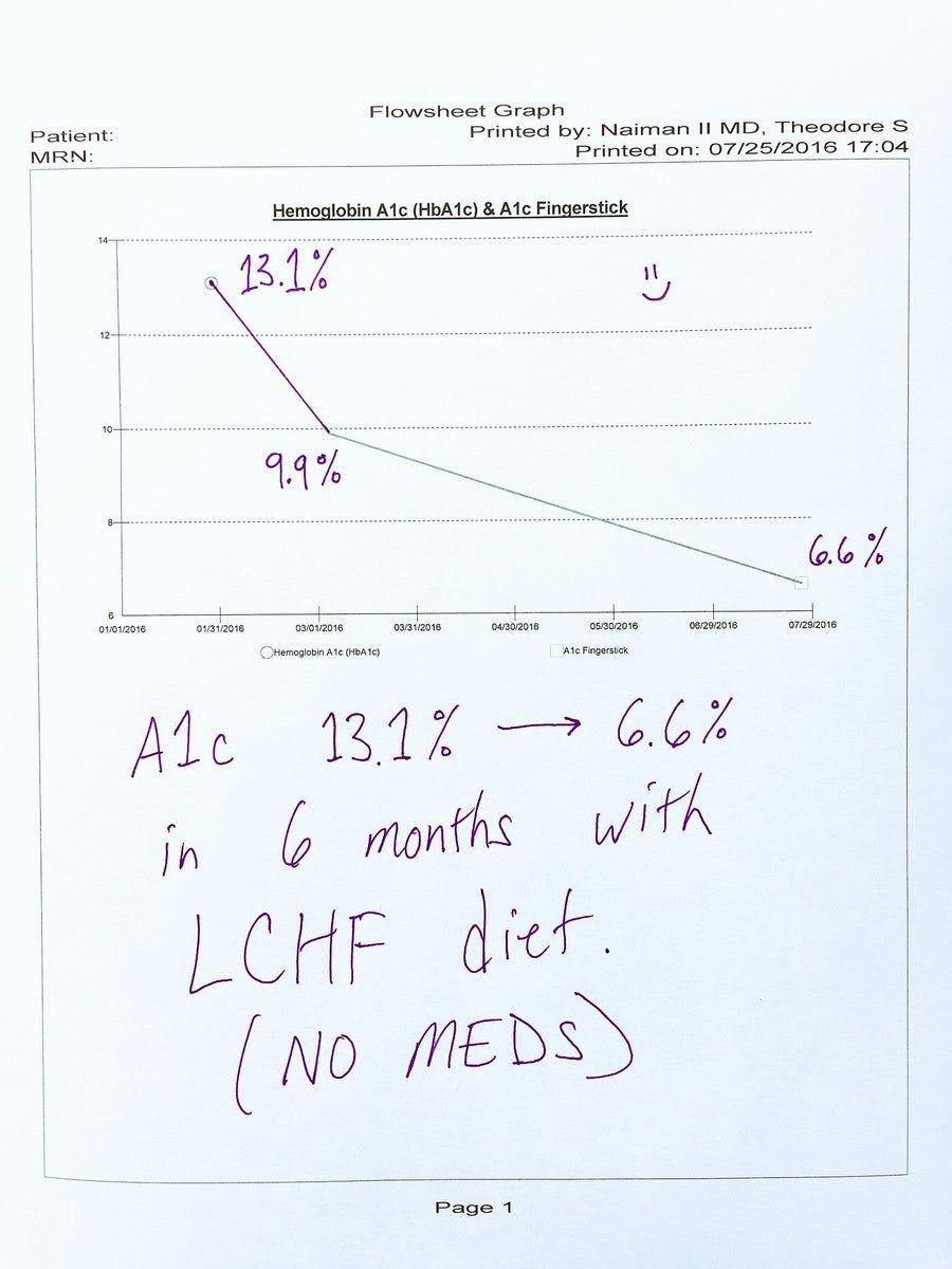 Start Eating LCHF to Drastically Improve Blood Sugar
