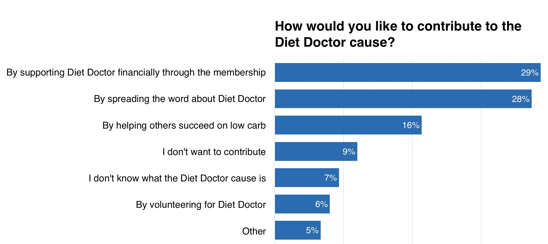 The Diet Doctor purpose: How would you like to contribute?