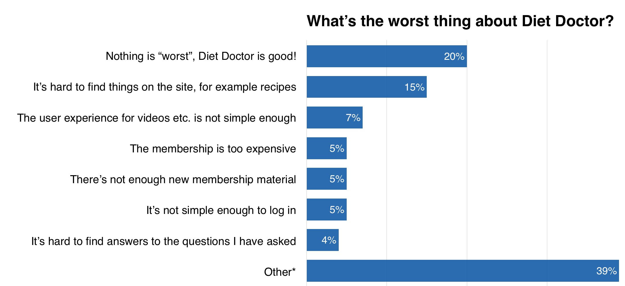 worst-thing-about-dietdoctor