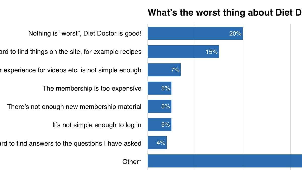 What's the Worst Thing About Diet Doctor?