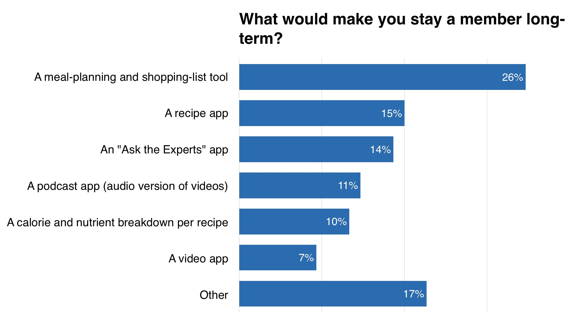 What Would Make You Stay a Member Long-Term?