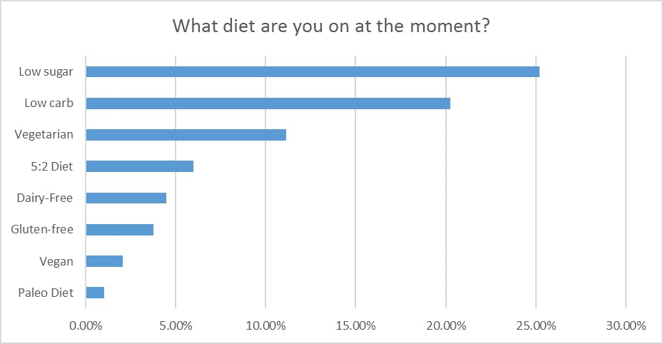 A new UK survey of 2,000 people finds that the most popular diet this year  is a low sugar diet, with low carb in the second place and intermittent  fasting ...