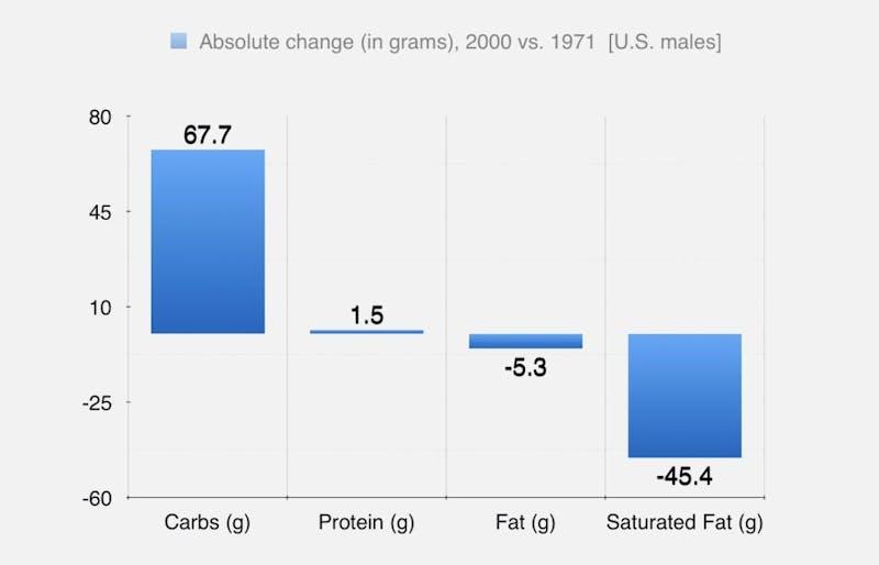 obesity change