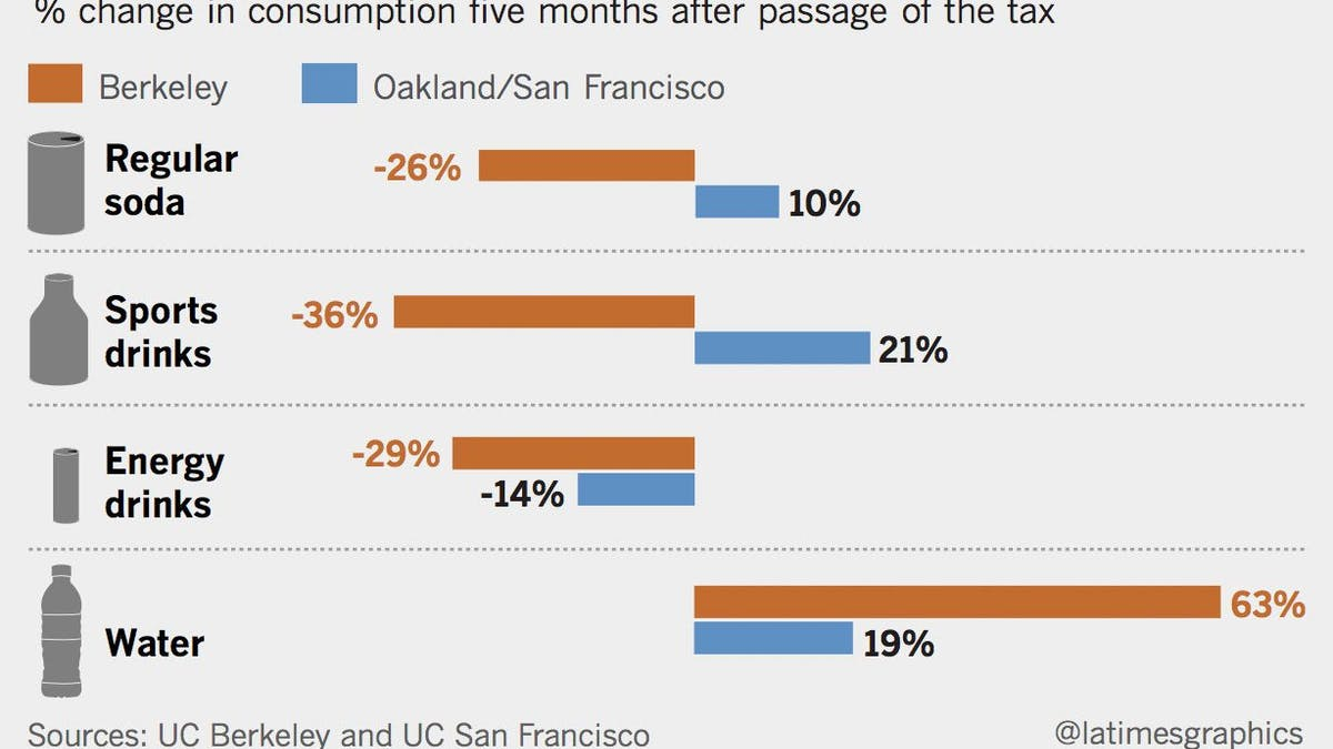 Huge drop in soda consumption after Berkeley soda tax