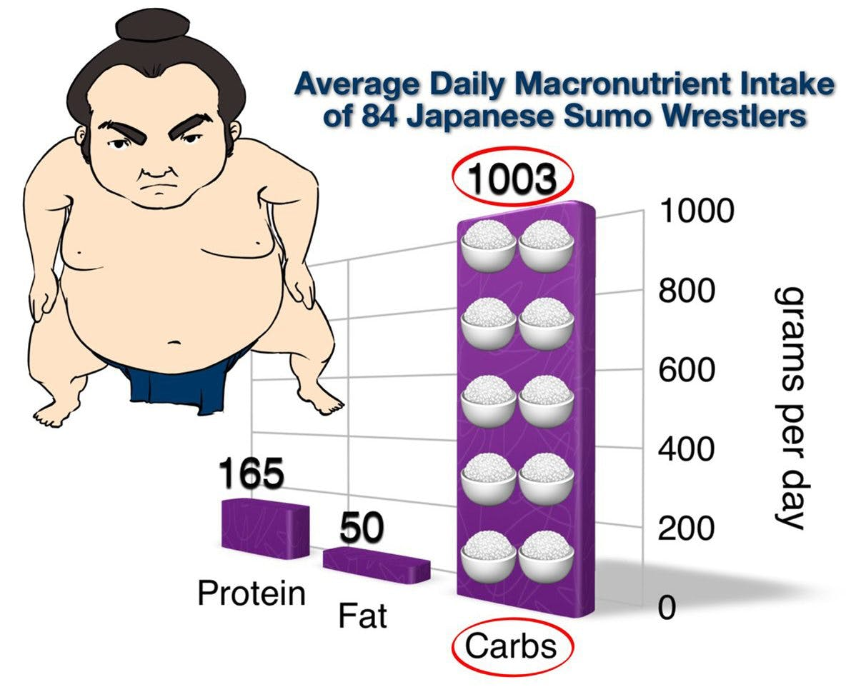 How to Eat Like a Sumo Wrestler