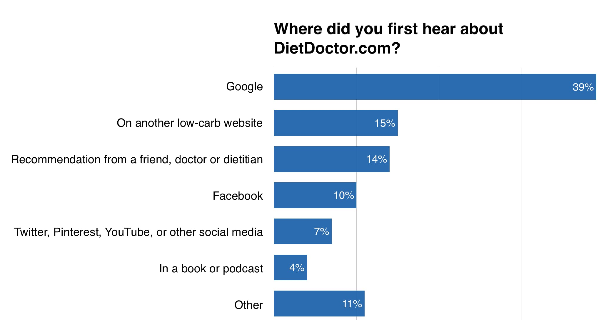 where-did-you-first-hear-about-dietdoctor
