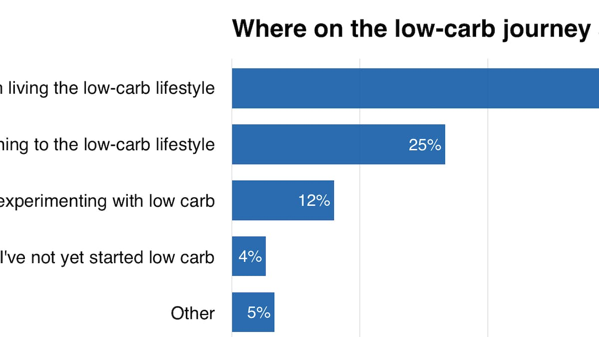 Where on the low-carb journey are you?
