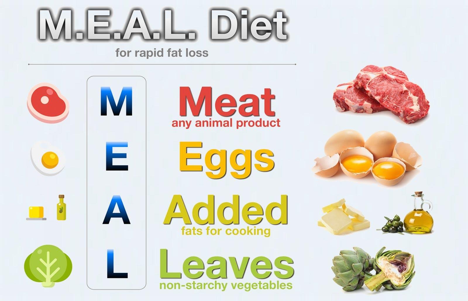 simplest fat loss diet
