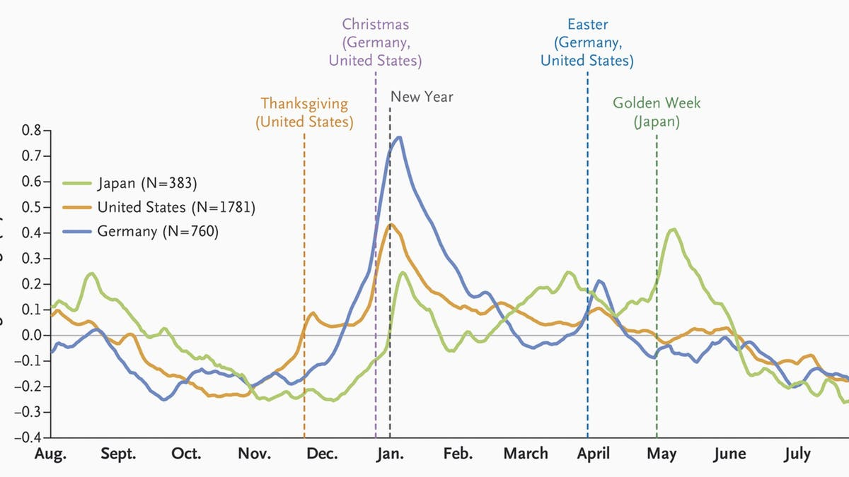 How much weight do people gain over the holidays?